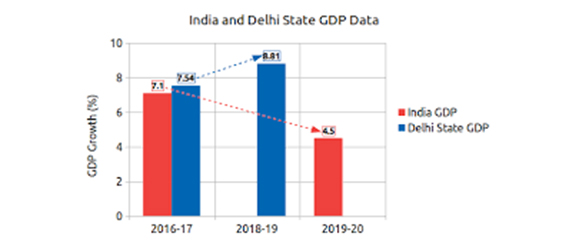 Delhi Economy